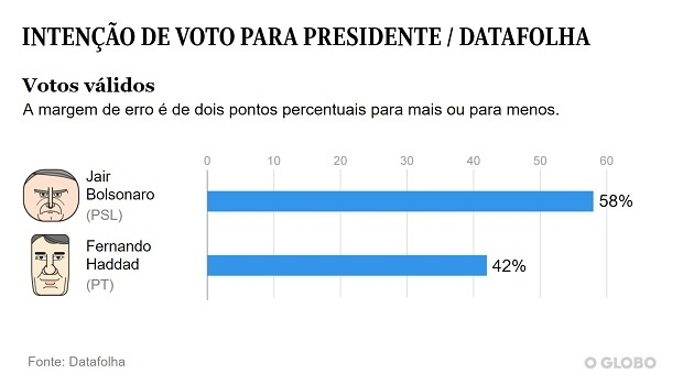 Wide advantage of Bolsonaro against Haddad in Brazil's elections: 58% to 42%