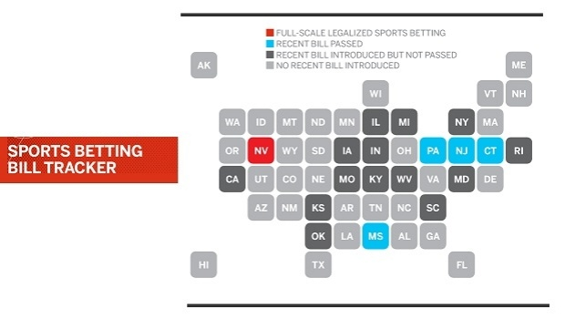 US: Current status of sports betting legalization per state