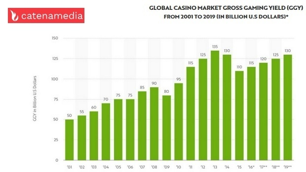 Casino market has almost tripled since 2001